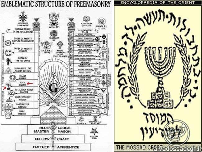 https://www.alvadossadegh.com/alvadossadegh/Images/Article/Freemasonry%20-%20Dajjal%20of%20Apocalypse%20(81).jpg